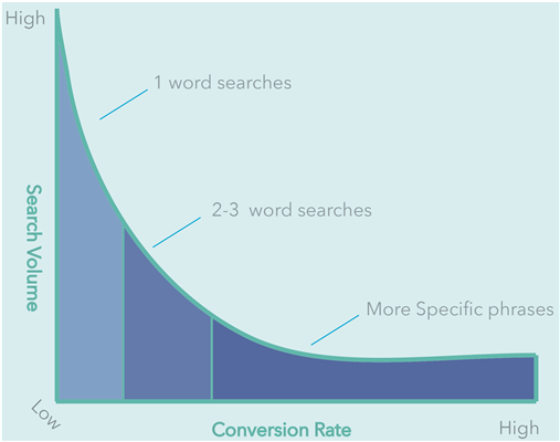 What are long tail keywords – and why should you be focussing on them?
